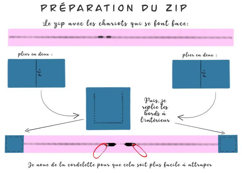 Monter un zip